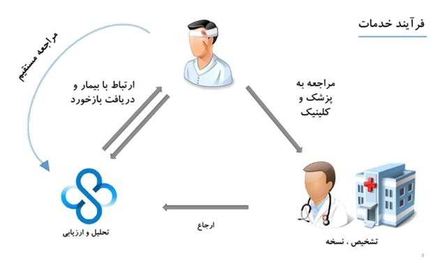 پیگیری درمان و پایش (فالوآپ) بیماران چیست؟