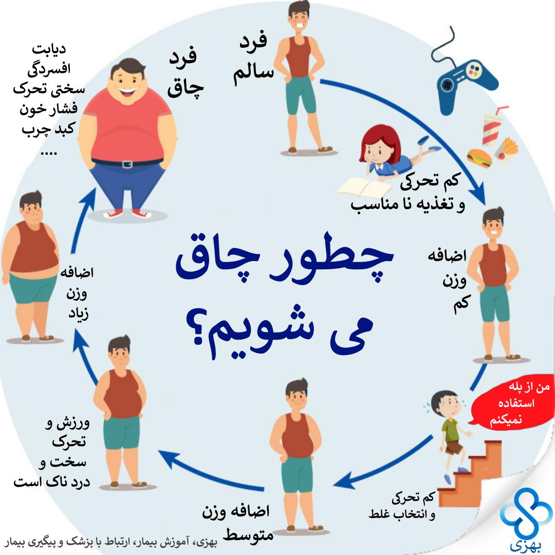 چطور چاق میشویم، بهزی
