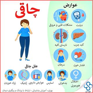 علل و عوارض چاقی، بهزی